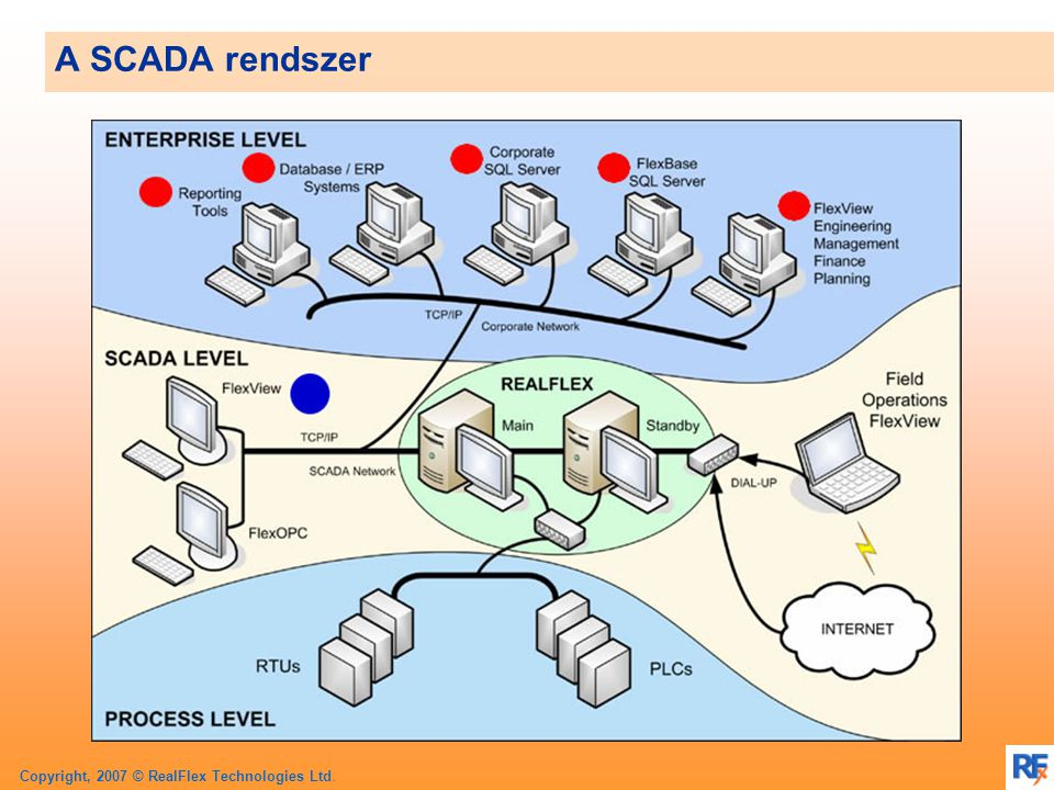 Copyright, 2007 © RealFlex Technologies Ltd. A SCADA rendszer