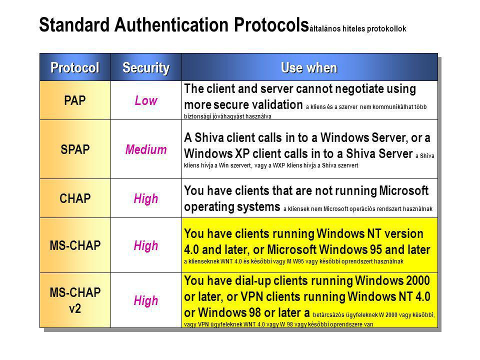 Standard Authentication Protocols általános hiteles protokollok ProtocolSecurity PAP Low SPAP Medium CHAP High MS-CHAP High Use when The client and server cannot negotiate using more secure validation a kliens és a szerver nem kommunikálhat több biztonsági jóváhagyást használva A Shiva client calls in to a Windows Server, or a Windows XP client calls in to a Shiva Server a Shiva kliens hívja a Win szervert, vagy a WXP kliens hívja a Shiva szervert You have clients that are not running Microsoft operating systems a kliensek nem Microsoft operációs rendszert használnak You have clients running Windows NT version 4.0 and later, or Microsoft Windows 95 and later a klienseknek WNT 4.0 és későbbi vagy M W95 vagy későbbi oprendszert használnak MS-CHAP v2 High You have dial-up clients running Windows 2000 or later, or VPN clients running Windows NT 4.0 or Windows 98 or later a betárcsázós ügyfeleknek W 2000 vagy későbbi, vagy VPN ügyfeleknek WNT 4.0 vagy W 98 vagy későbbi oprendszere van