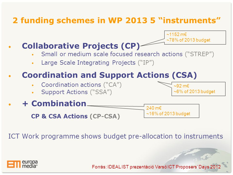2 funding schemes in WP instruments • Collaborative Projects (CP) • Small or medium scale focused research actions ( STREP ) • Large Scale Integrating Projects ( IP ) • Coordination and Support Actions (CSA) • Coordination actions ( CA ) • Support Actions ( SSA ) • + Combination CP & CSA Actions (CP-CSA) ICT Work programme shows budget pre-allocation to instruments ~1152 m€ ~78% of 2013 budget 240 m€ ~16% of 2013 budget ~92 m€ ~6% of 2013 budget Forrás: IDEAL IST prezentáció Varsó ICT Proposers' Days 2012