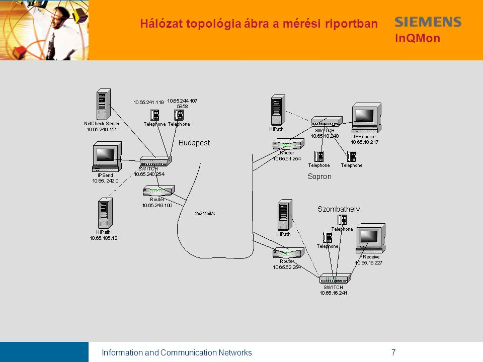 Information and Communication Networks7 Hálózat topológia ábra a mérési riportban InQMon