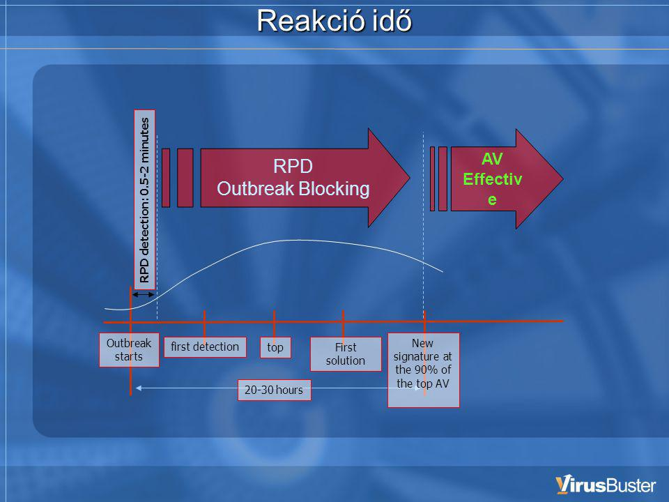 Reakció idő RPD Outbreak Blocking AV Effectiv e Outbreak starts first detection topFirst solution New signature at the 90% of the top AV RPD detection: minutes hours