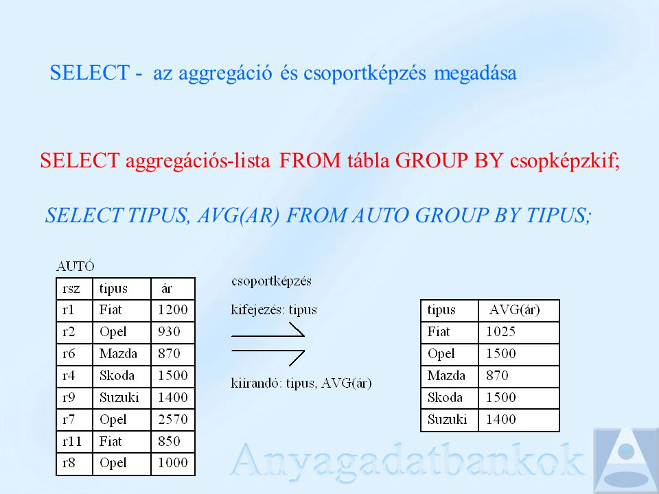 SELECT - az aggregáció és csoportképzés megadása SELECT aggregációs-lista FROM tábla GROUP BY csopképzkif; SELECT TIPUS, AVG(AR) FROM AUTO GROUP BY TIPUS;
