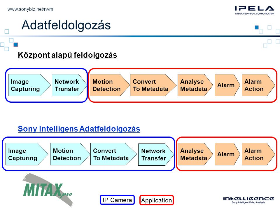 Központ alapú feldolgozás Sony Intelligens Adatfeldolgozás Image Capturing Motion Detection Convert To Metadata Analyse Metadata Alarm Action Network Transfer Image Capturing Motion Detection Convert To Metadata Analyse Metadata Alarm Action Network Transfer Adatfeldolgozás IP Camera Application