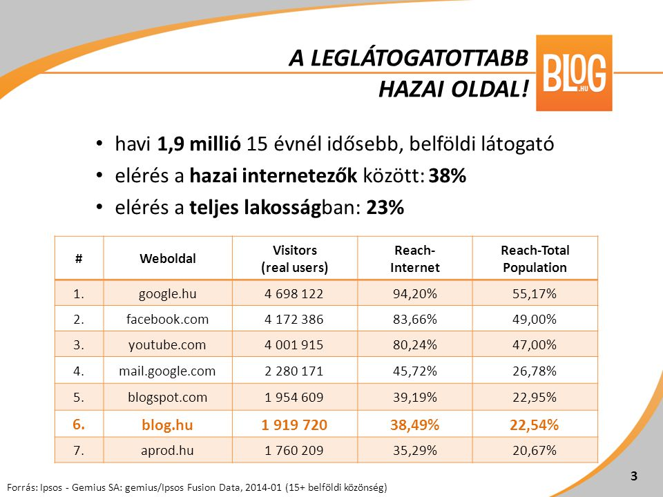 • havi 1,9 millió 15 évnél idősebb, belföldi látogató • elérés a hazai internetezők között: 38% • elérés a teljes lakosságban: 23% #Weboldal Visitors (real users) Reach- Internet Reach-Total Population 1.google.hu ,20%55,17% 2.