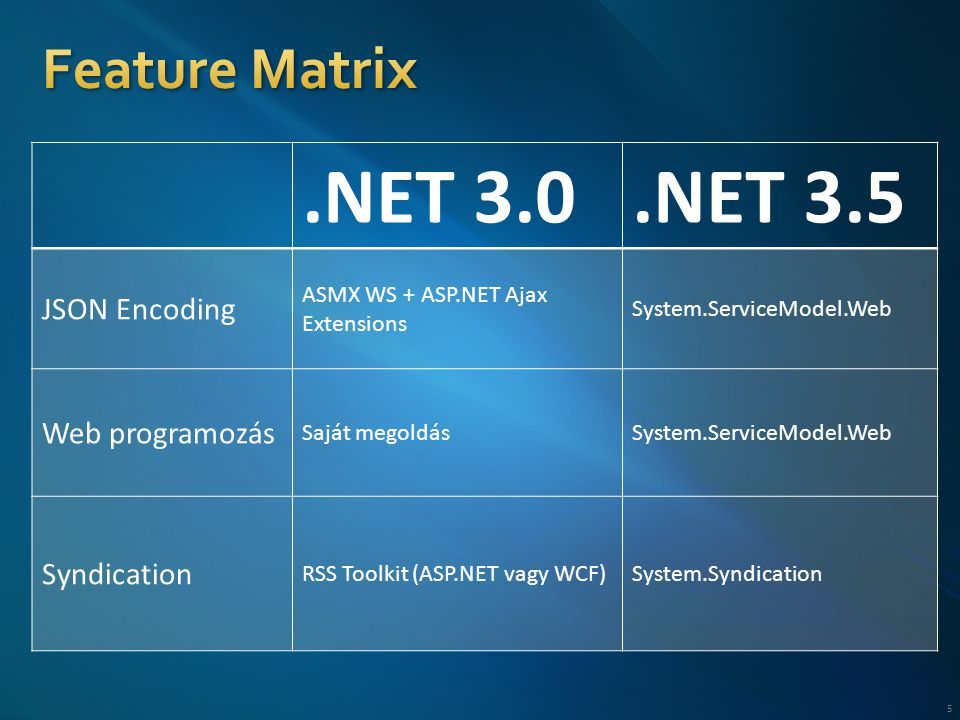 .NET 3.0.NET 3.5 JSON Encoding ASMX WS + ASP.NET Ajax Extensions System.ServiceModel.Web Web programozás Saját megoldásSystem.ServiceModel.Web Syndication RSS Toolkit (ASP.NET vagy WCF)System.Syndication 5