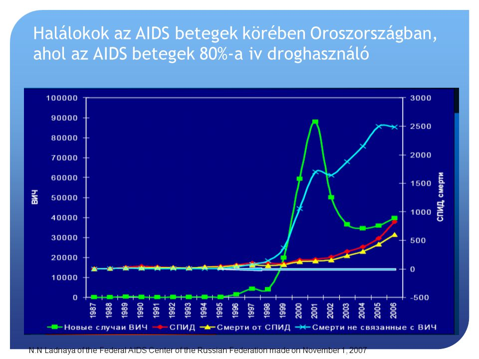 Halálokok az AIDS betegek körében Oroszországban, ahol az AIDS betegek 80%-a iv droghasználó N.N Ladnaya of the Federal AIDS Center of the Russian Federation made on November 1, 2007