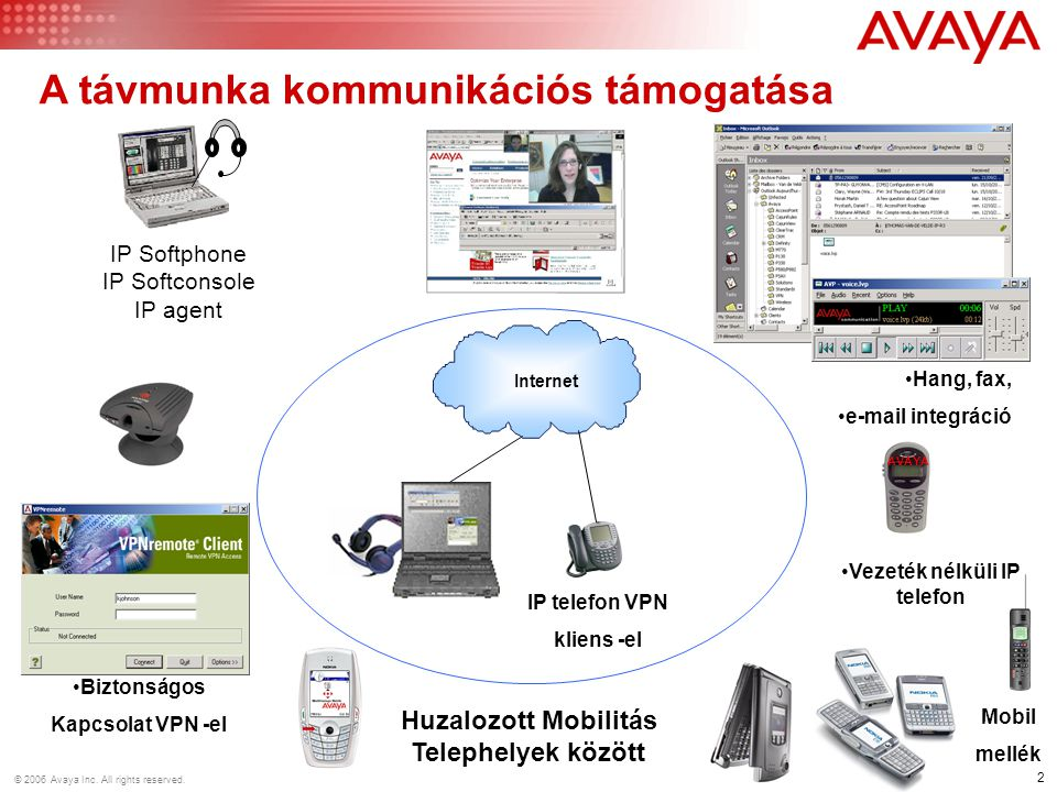 2 © 2006 Avaya Inc. All rights reserved.