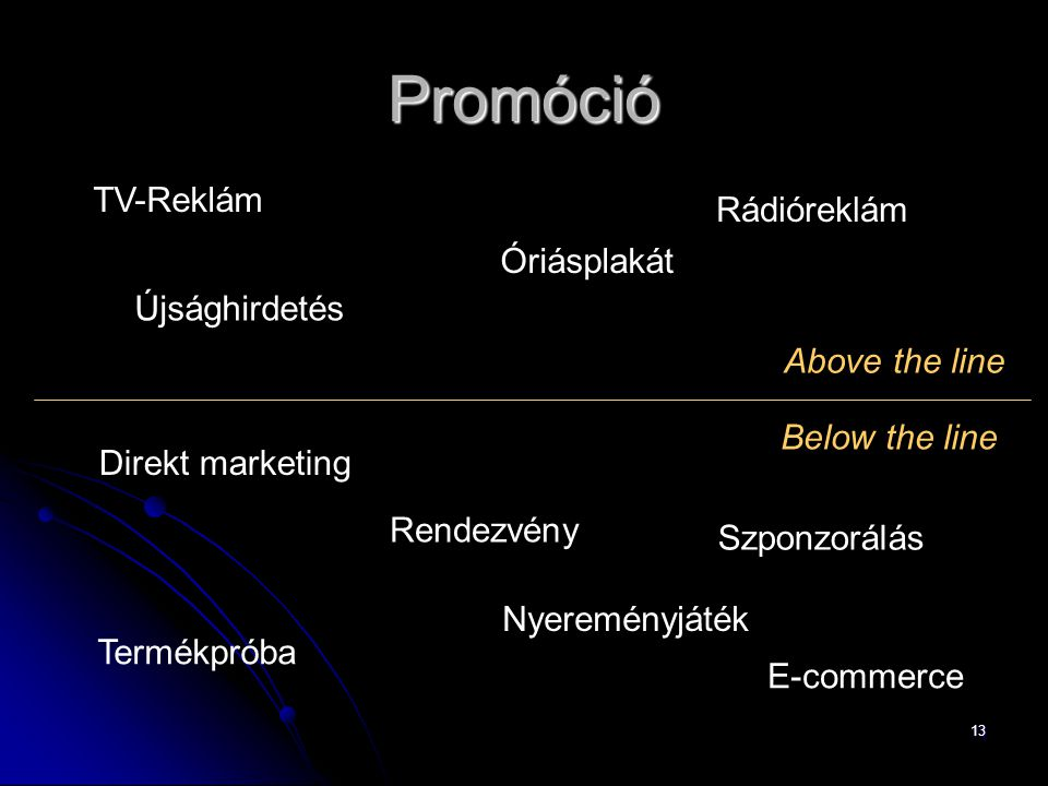 13 Promóció Below the line Above the line TV-Reklám Rádióreklám Újsághirdetés Óriásplakát Direkt marketing Termékpróba Rendezvény E-commerce Nyereményjáték Szponzorálás