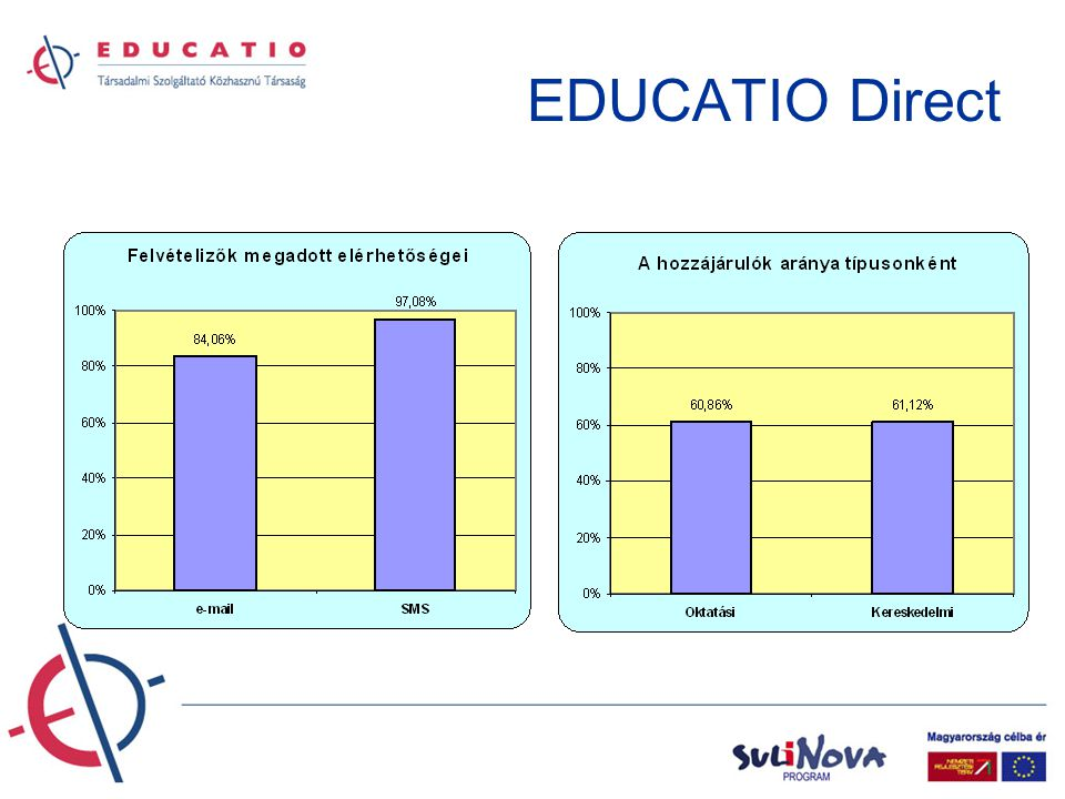 EDUCATIO Direct