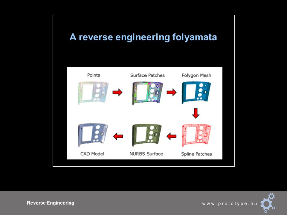 Reverse Engineering A reverse engineering folyamata