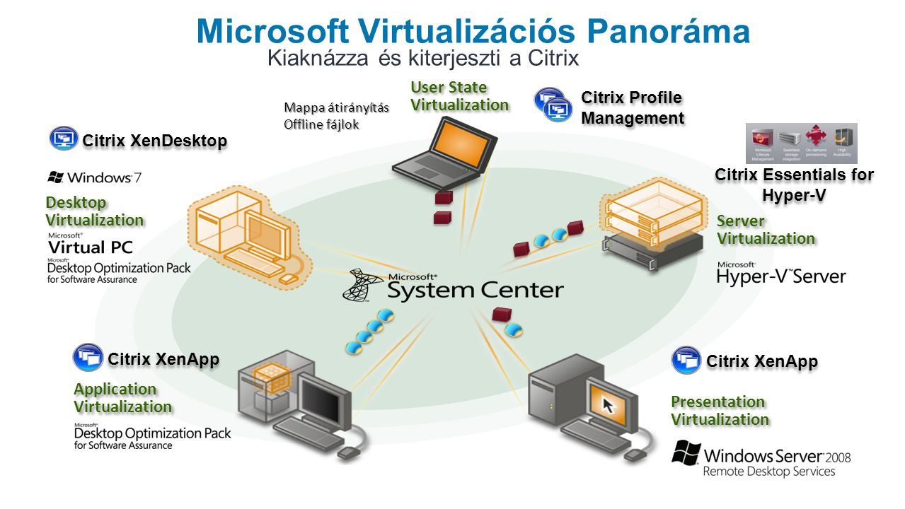 User State Virtualization User State Virtualization Mappa átirányítás Offline fájlok Desktop Virtualization Server Virtualization Citrix XenDesktop Microsoft Virtualizációs Panoráma Citrix Profile Management Citrix XenApp Presentation Virtualization R2 Application Virtualization Citrix XenApp Citrix Essentials for Hyper-V