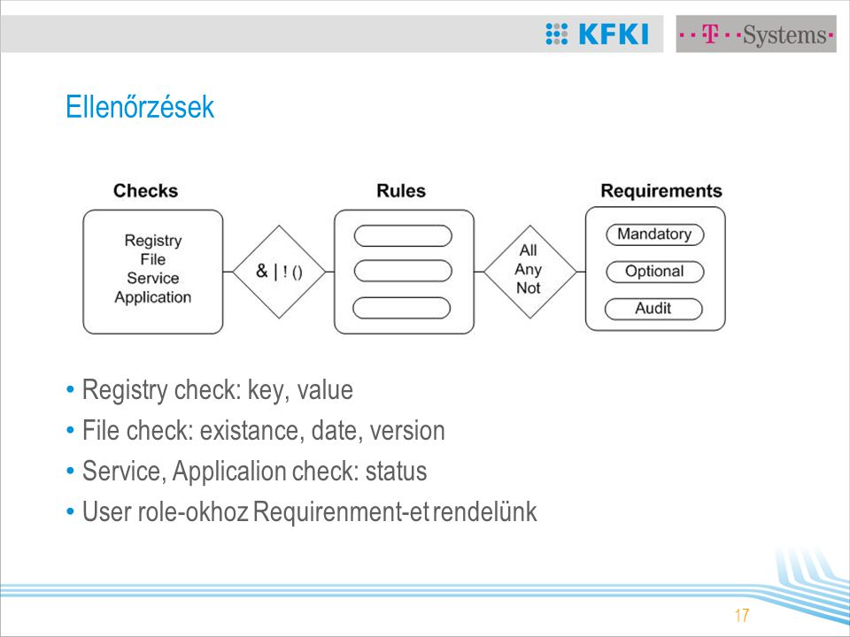 17 Ellenőrzések Registry check: key, value File check: existance, date, version Service, Applicalion check: status User role-okhoz Requirenment-et rendelünk