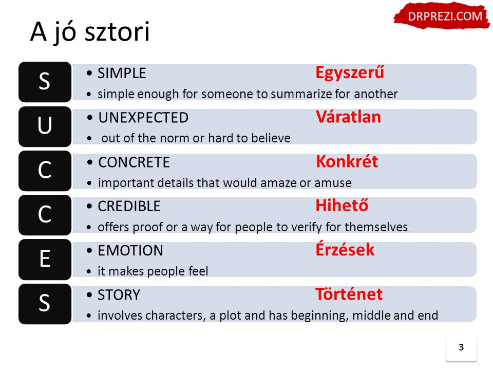 A jó sztori 3 SIMPLE Egyszerű simple enough for someone to summarize for another S UNEXPECTED Váratlan out of the norm or hard to believe U CONCRETE Konkrét important details that would amaze or amuse C CREDIBLE Hihető offers proof or a way for people to verify for themselves C EMOTION Érzések it makes people feel E STORY Történet involves characters, a plot and has beginning, middle and end S