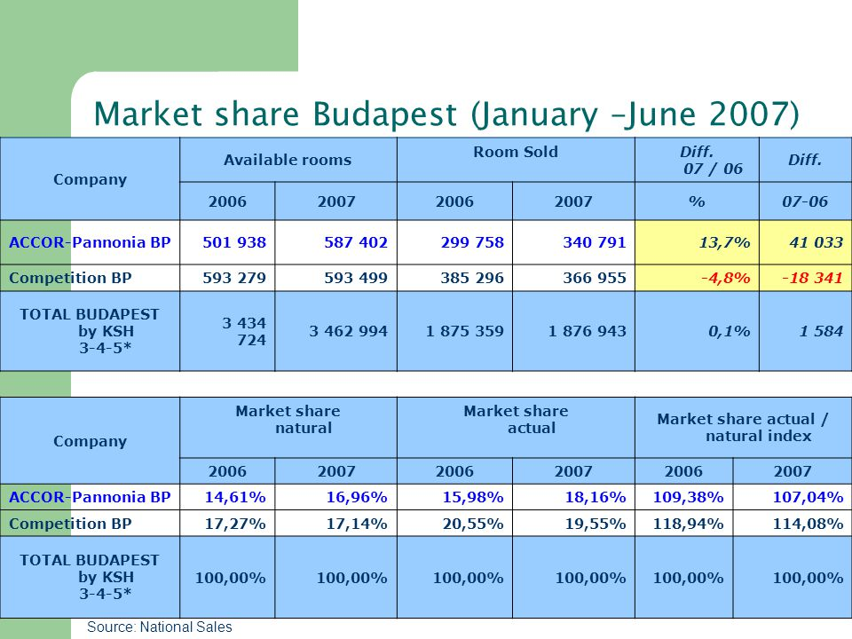 Market share Budapest (January –June 2007) Company Available rooms Room Sold Diff.