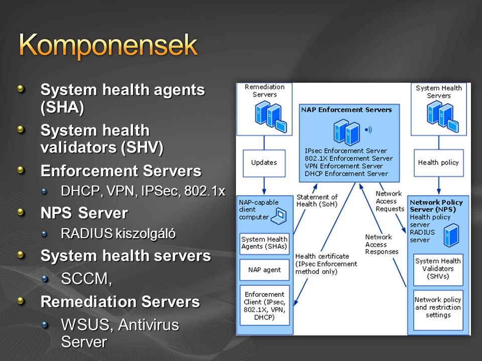 System health agents (SHA) System health validators (SHV) Enforcement Servers DHCP, VPN, IPSec, 802.1x NPS Server RADIUS kiszolgáló System health servers SCCM, Remediation Servers WSUS, Antivirus Server