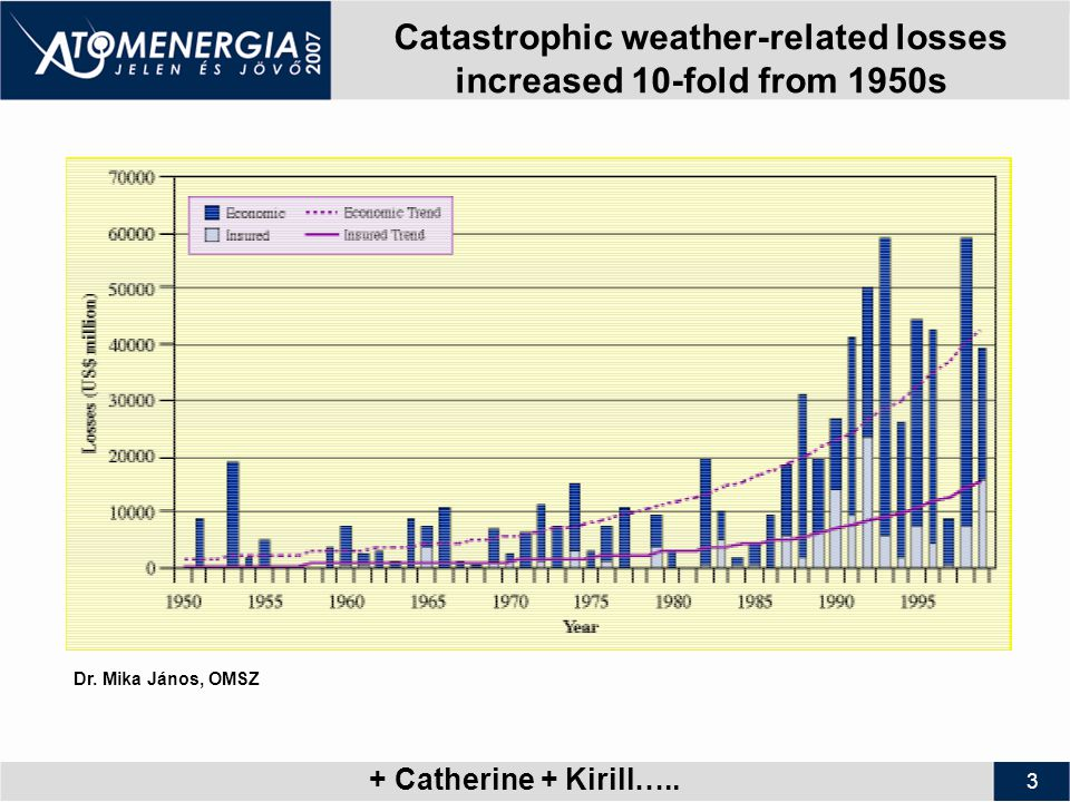 3 Catastrophic weather-related losses increased 10-fold from 1950s Dr.