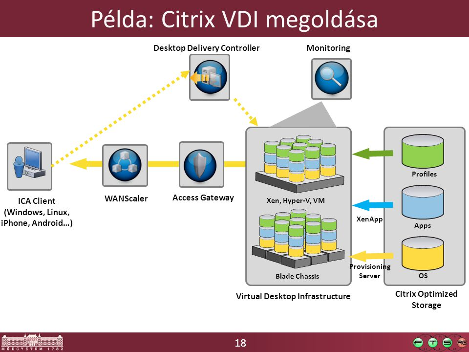 18 Példa: Citrix VDI megoldása Citrix Optimized Storage Virtual Desktop Infrastructure ICA Client (Windows, Linux, iPhone, Android…) Access Gateway WANScaler Blade Chassis Xen, Hyper-V, VM XenApp Provisioning Server Profiles Apps OS Desktop Delivery Controller Monitoring