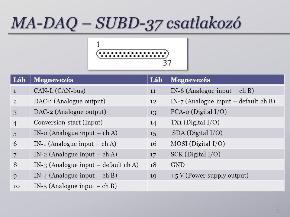 MA-DAQ – SUBD-37 csatlakozó LábMegnevezés 1CAN-L (CAN-bus) 2DAC-1 (Analogue output) 3DAC-2 (Analogue output) 4Conversion start (Input) 5IN-0 (Analogue input – ch A) 6IN-1 (Analogue input – ch A) 7IN-2 (Analogue input – ch A) 8IN-3 (Analogue input – default ch A) 9IN-4 (Analogue input – ch B) 10IN-5 (Analogue input – ch B) LábMegnevezés 11IN-6 (Analogue input – ch B) 12IN-7 (Analogue input – default ch B) 13PCA-0 (Digital I/O) 14TX1 (Digital I/O) 15 SDA (Digital I/O) 16MOSI (Digital I/O) 17SCK (Digital I/O) 18GND 19+5 V (Power supply output) 3