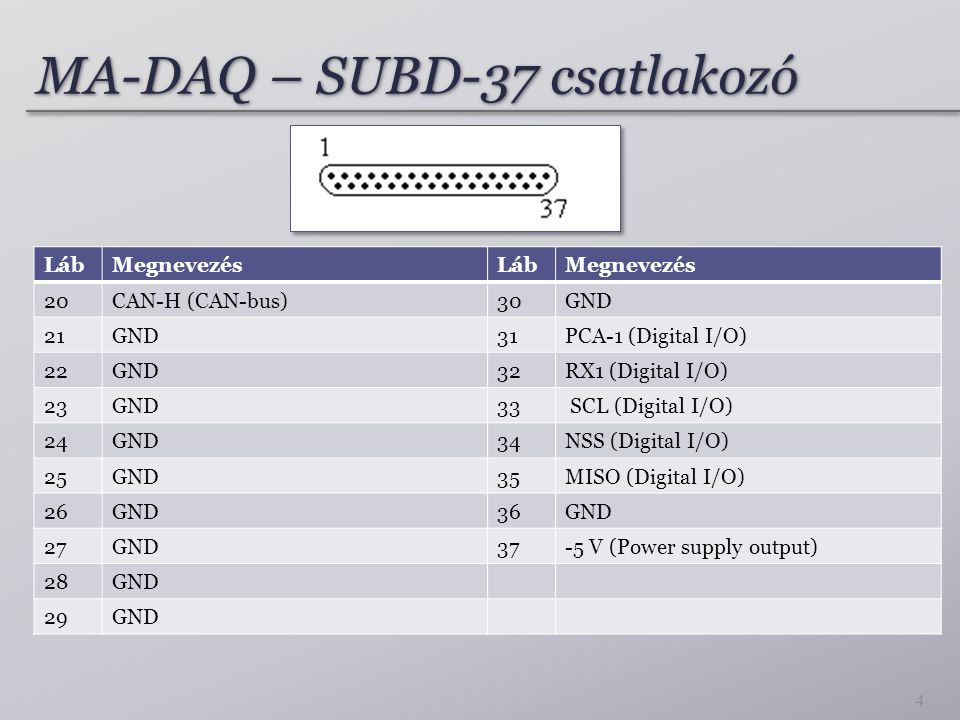 MA-DAQ – SUBD-37 csatlakozó LábMegnevezés 20CAN-H (CAN-bus) 21GND 22GND 23GND 24GND 25GND 26GND 27GND 28GND 29GND LábMegnevezés 30GND 31PCA-1 (Digital I/O) 32RX1 (Digital I/O) 33 SCL (Digital I/O) 34NSS (Digital I/O) 35MISO (Digital I/O) 36GND 37-5 V (Power supply output) 4