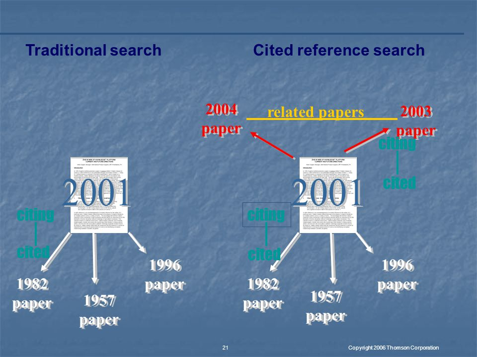 Copyright 2006 Thomson Corporation 21 Traditional search 1982 paper 1957 paper 1996 paper 1982 paper 1996 paper 1957 paper 2004 paper 2003 paper Cited reference search related papers cited citing cited citing