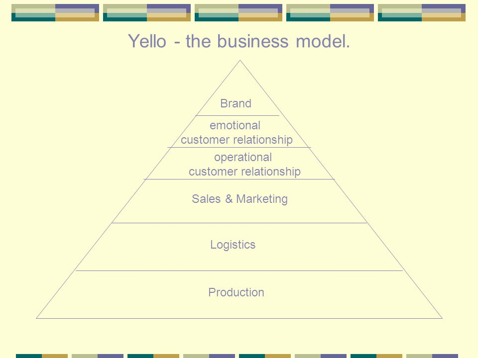 Yello - the business model.