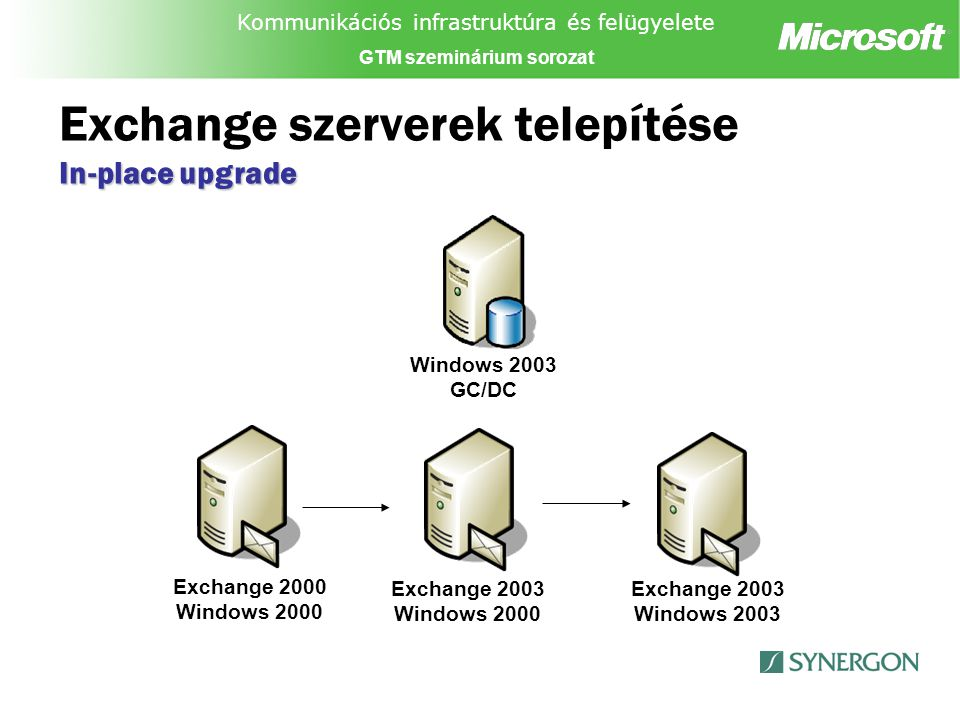 Kommunikációs infrastruktúra és felügyelete GTM szeminárium sorozat In-place upgrade Exchange szerverek telepítése In-place upgrade Exchange 2000 Windows 2000 Windows 2003 GC/DC Exchange 2003 Windows 2000 Exchange 2003 Windows 2003