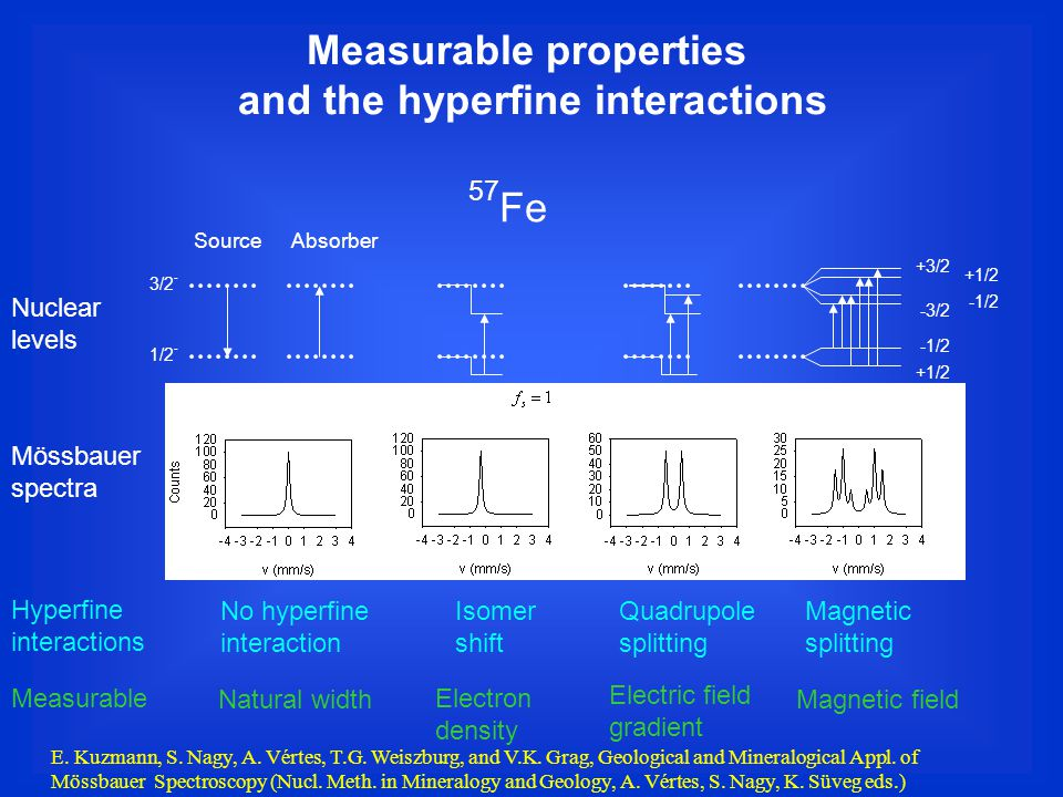 Measurable properties and the hyperfine interactions Nuclear levels 3/2 - 1/2 - +3/2 -3/2 -1/2 +1/2 -1/2 SourceAbsorber 57 Fe Mössbauer spectra Hyperfine interactions Measurable No hyperfine interaction Isomer shift Quadrupole splitting Magnetic splitting Natural width Electron density Electric field gradient Magnetic field E.