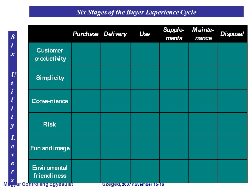 Magyar Controlling Egyesület Szeged, 2007 november 15-16 Six Stages of the Buyer Experience Cycle Six UtilityLeversSix UtilityLevers