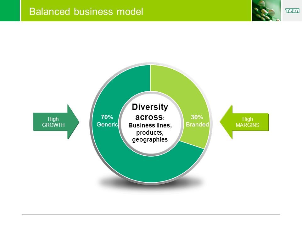 Diversity across : Business lines, products, geographies 30% Branded 70% Generic High GROWTH High MARGINS Balanced business model