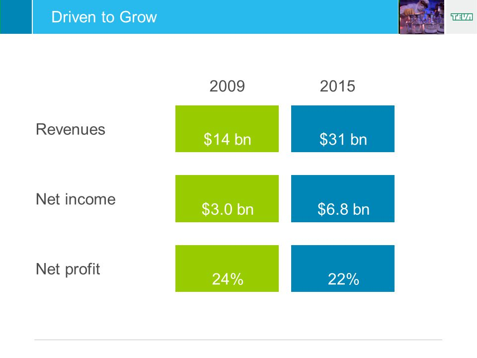 Revenues Net income Net profit $14 bn $3.0 bn 24% $31 bn $6.8 bn 22% 20092015 Driven to Grow