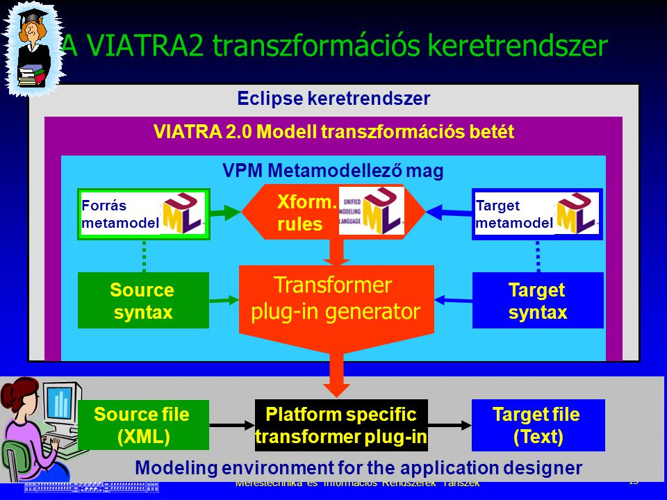 Budapesti Műszaki Egyetem Méréstechnika és Információs Rendszerek Tanszék 13 Eclipse keretrendszer VIATRA 2.0 Modell transzformációs betét VPM Metamodellező mag A VIATRA2 transzformációs keretrendszer Modeling environment for the application designer Platform specific transformer plug-in Target file (Text) Source syntax Target syntax Source metamodel Xform.