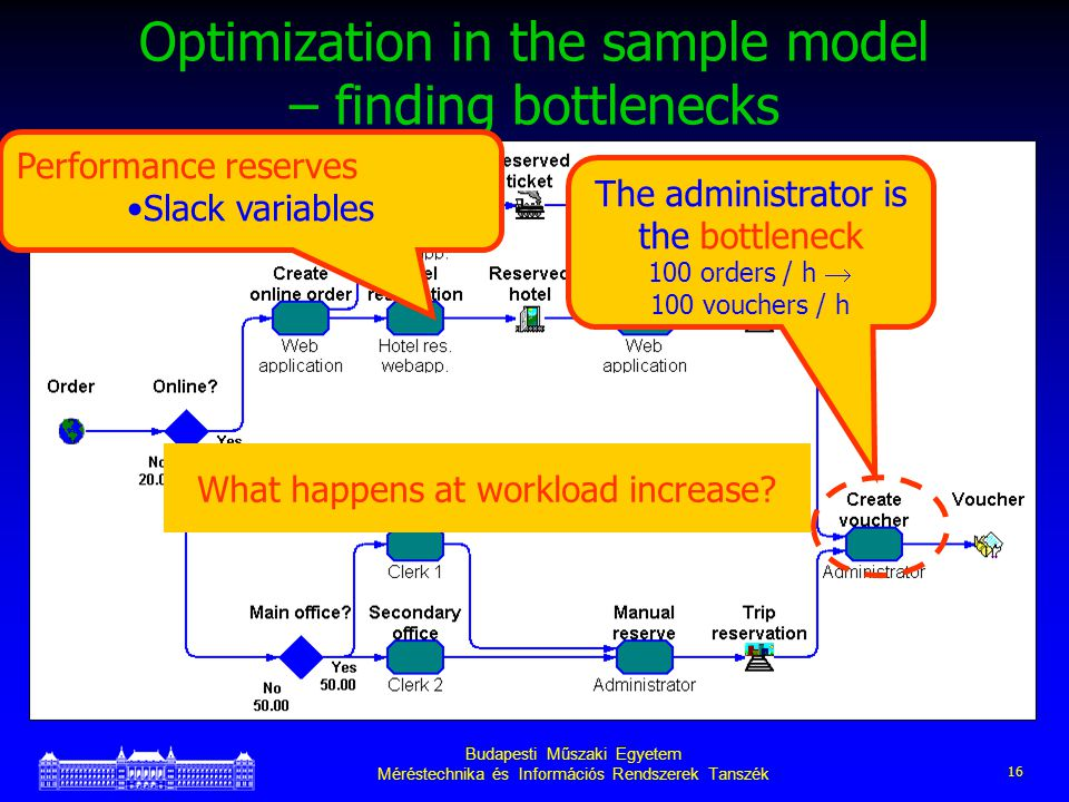 Budapesti Műszaki Egyetem Méréstechnika és Információs Rendszerek Tanszék 16 Optimization in the sample model – finding bottlenecks What happens at workload increase.