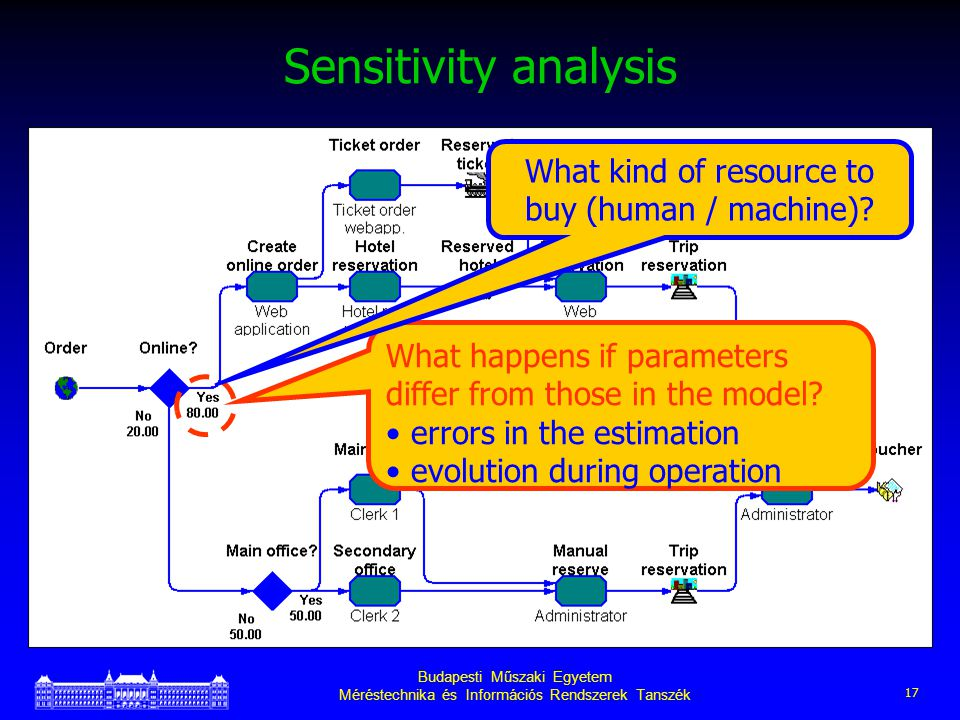 Budapesti Műszaki Egyetem Méréstechnika és Információs Rendszerek Tanszék 17 Sensitivity analysis What happens if parameters differ from those in the model.