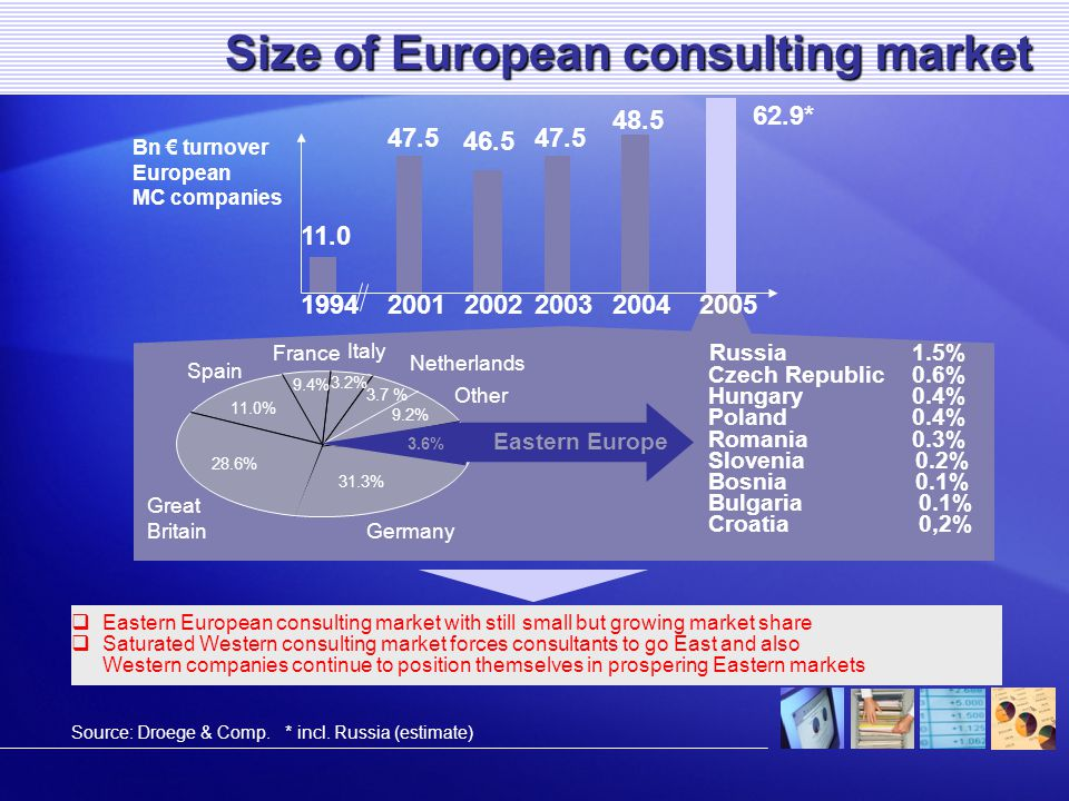  Eastern European consulting market with still small but growing market share  Saturated Western consulting market forces consultants to go East and also Western companies continue to position themselves in prospering Eastern markets Size of European consulting market 1994200120022003 11.0 47.5 46.5 Netherlands Other Italy Spain Great Britain Germany Russia1.5% Czech Republic0.6% Hungary0.4% Poland0.4% Romania0.3% Slovenia0.2% Bosnia 0.1% Bulgaria 0.1% Croatia 0,2% 11.0% 28.6% 3.2% 3.7 % 9.4% 9.2% 47.5 20042005 48.5 62.9* France 31.3% Eastern Europe 3.6% * incl.