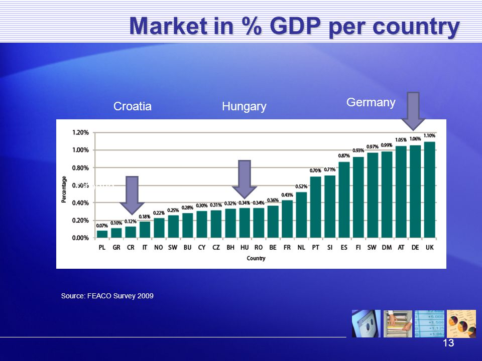 13 Market in % GDP per country Source: FEACO Survey 2009 Germany Croatia HungaryCroatia