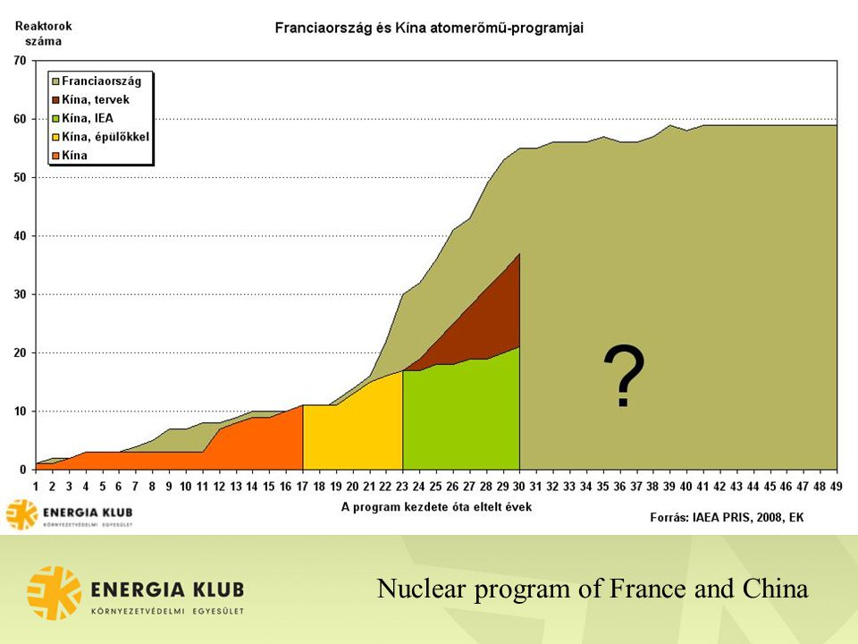 Nuclear program of France and China