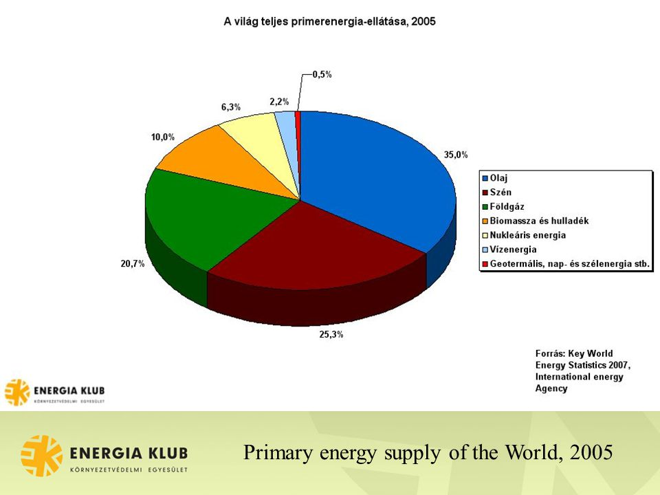 Primary energy supply of the World, 2005