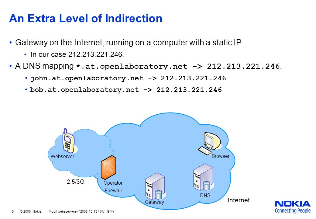 10 © 2006 Nokia Mobil webszerverek / 2006-10-18 / JWi, GMa An Extra Level of Indirection Gateway on the Internet, running on a computer with a static IP.