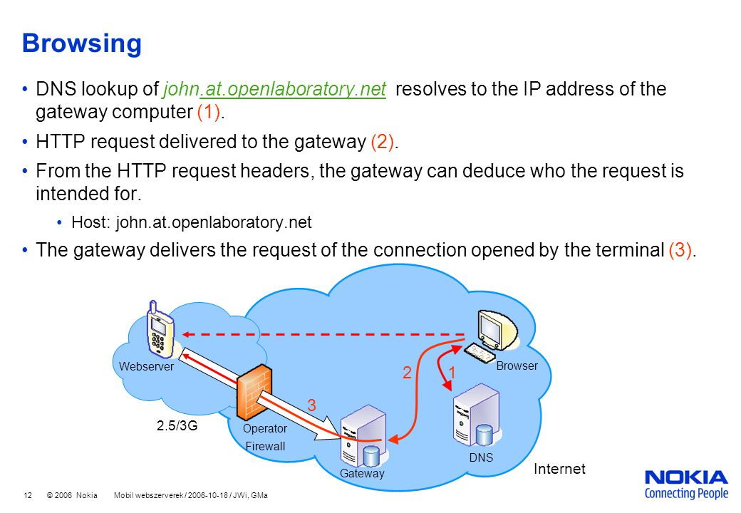 12 © 2006 Nokia Mobil webszerverek / 2006-10-18 / JWi, GMa Browsing DNS lookup of john.at.openlaboratory.net resolves to the IP address of the gateway computer (1)..at.openlaboratory.net HTTP request delivered to the gateway (2).