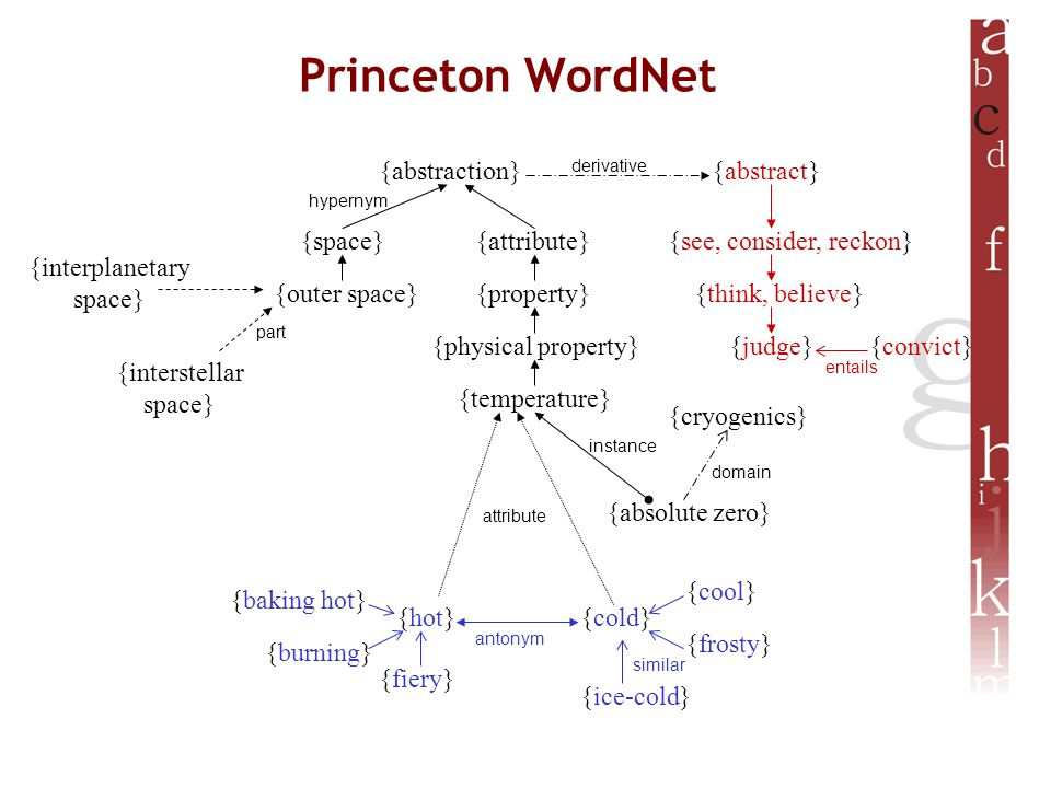 Princeton WordNet {temperature} {physical property} {property} {attribute} {abstraction} {space} {outer space} {interplanetary space} {interstellar space} {hot}{cold} {baking hot} {burning} {fiery} {ice-cold} {frosty} {cool} {abstract} {see, consider, reckon} {think, believe} {judge} {cryogenics} {absolute zero} {convict} attribute instance hypernym domain entails antonym part derivative similar