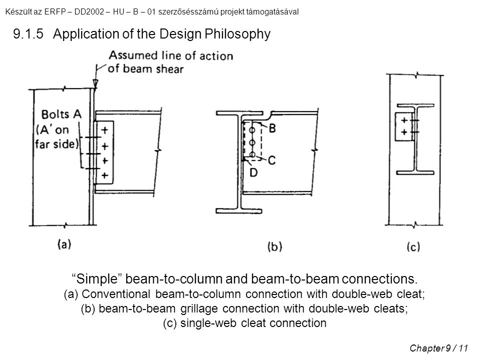 Készült az ERFP – DD2002 – HU – B – 01 szerzősésszámú projekt támogatásával Chapter 9 / 11 9.1.5 Application of the Design Philosophy Simple beam-to-column and beam-to-beam connections.