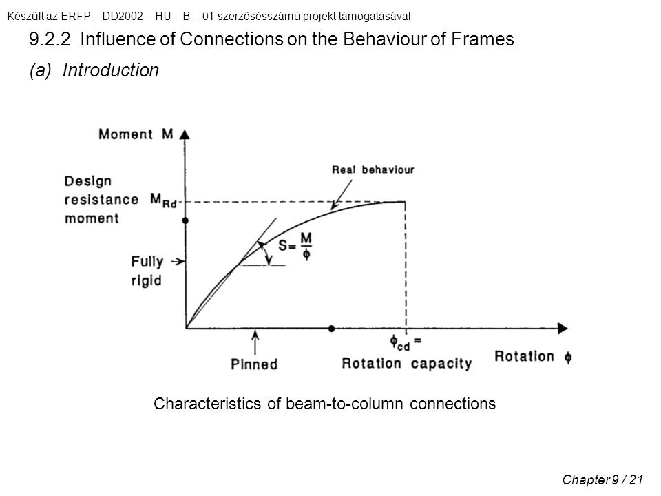 Készült az ERFP – DD2002 – HU – B – 01 szerzősésszámú projekt támogatásával Chapter 9 / 21 9.2.2 Influence of Connections on the Behaviour of Frames (a) Introduction Characteristics of beam-to-column connections