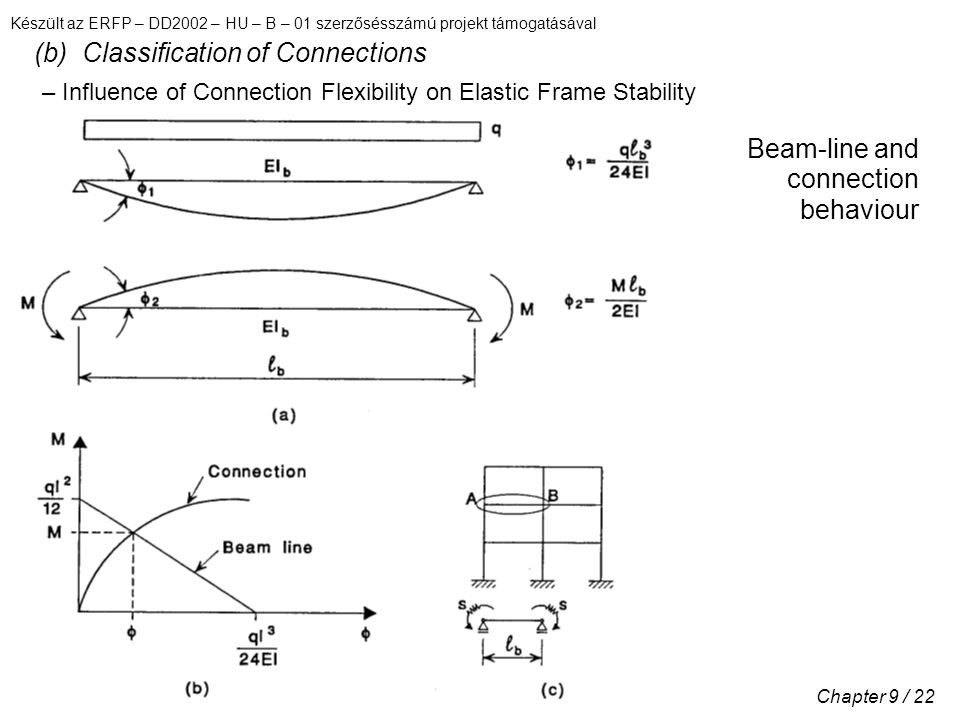 Készült az ERFP – DD2002 – HU – B – 01 szerzősésszámú projekt támogatásával Chapter 9 / 22 (b) Classification of Connections Beam-line and connection behaviour – Influence of Connection Flexibility on Elastic Frame Stability