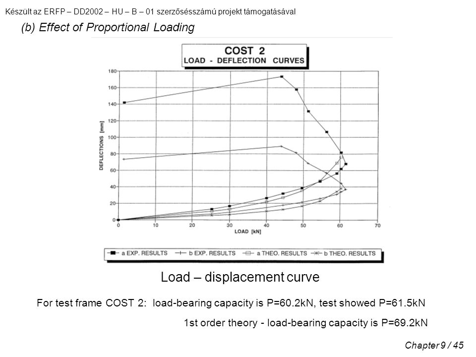 Készült az ERFP – DD2002 – HU – B – 01 szerzősésszámú projekt támogatásával Chapter 9 / 45 (b) Effect of Proportional Loading Load – displacement curve For test frame COST 2: load-bearing capacity is P=60.2kN, test showed P=61.5kN 1st order theory - load-bearing capacity is P=69.2kN