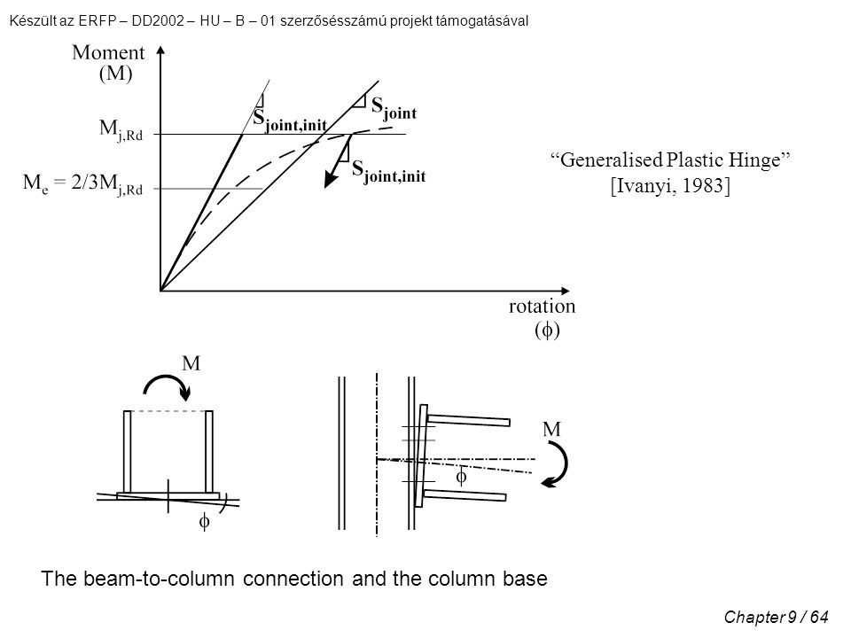 Készült az ERFP – DD2002 – HU – B – 01 szerzősésszámú projekt támogatásával Chapter 9 / 64 The beam-to-column connection and the column base Generalised Plastic Hinge [Ivanyi, 1983]