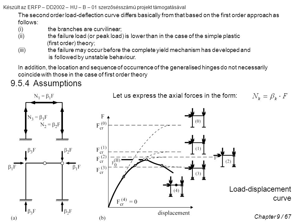 Készült az ERFP – DD2002 – HU – B – 01 szerzősésszámú projekt támogatásával Chapter 9 / 67 The second order load-deflection curve differs basically from that based on the first order approach as follows: (i)the branches are curvilinear; (ii)the failure load (or peak load) is lower than in the case of the simple plastic (first order) theory; (iii)the failure may occur before the complete yield mechanism has developed and is followed by unstable behaviour.