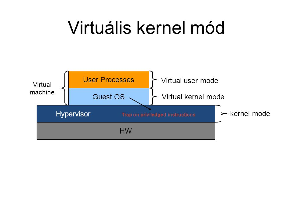 HW Hypervisor Trap on priviledged instructions Guest OS User Processes Virtual machine Virtual user mode Virtual kernel mode kernel mode Virtuális kernel mód