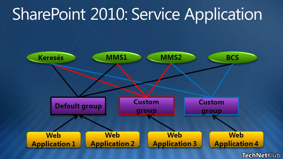 Keresés MMS1 MMS2 BCS Default group Custom group Custom group Custom group Custom group Web Application 1 Web Application 2 Web Application 3 Web Application 4